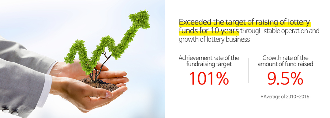 Exceeded the target of raising of lottery funds for 10 years through stable operation and growth of lottery business
